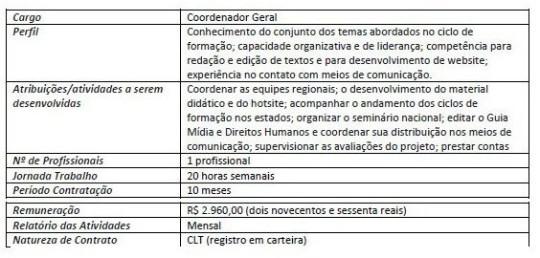 Edital SDH - quadro coordenacao geral final
