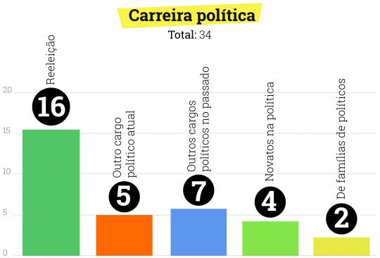 CarreiraPolítica